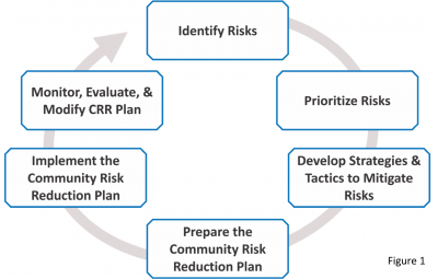 Figure 1: The Steps of Risk Assessment