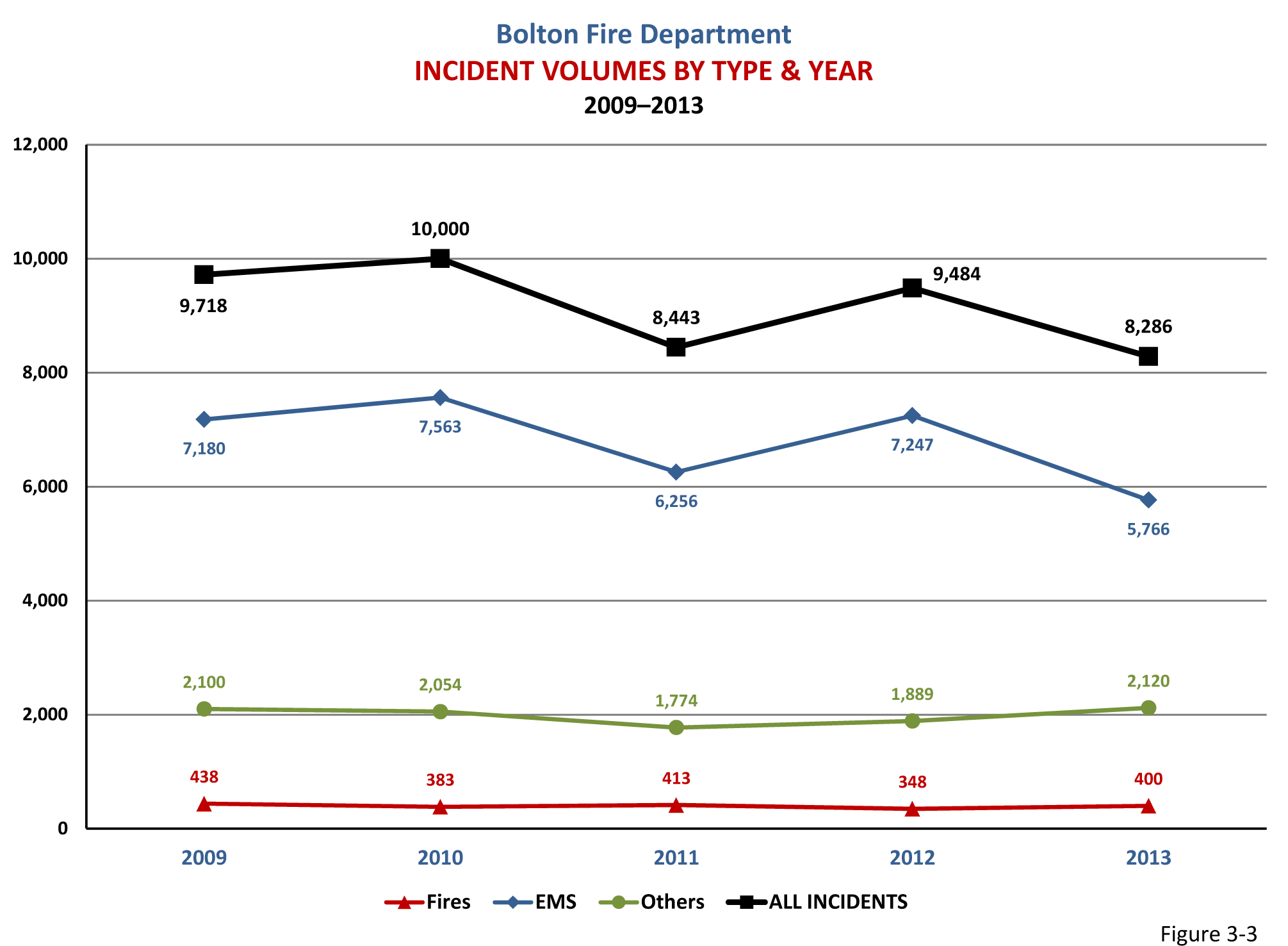 Figure 3-3: Chart of Incident volumes in Bolton from 2009-2013