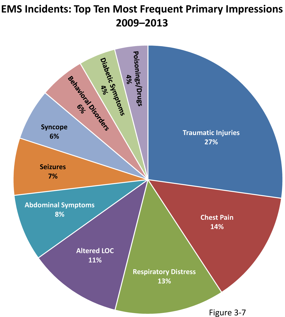 Figure 3-7: Pie chart showing top 10 most frequent Emergency Medical Services