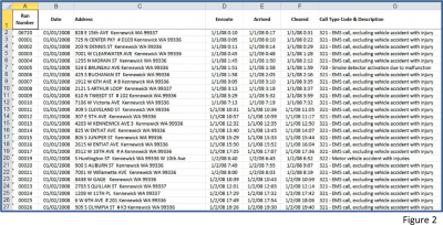 Figure 2: Example of Spreadsheet tracking fire department incident data